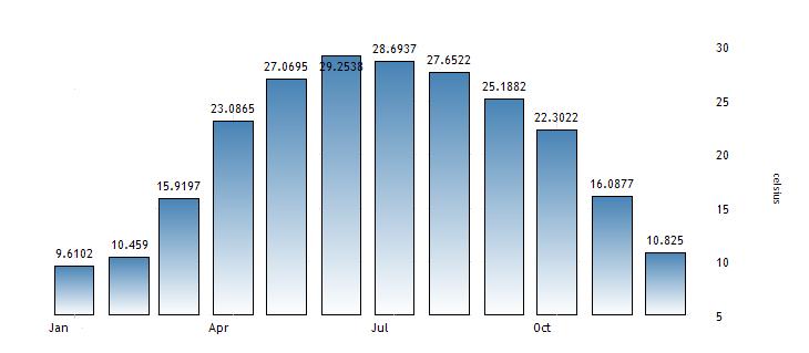 Average Temperature In Pakistan In The Summer